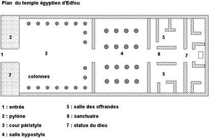 Plan du temple Egyptien d'Edfou
